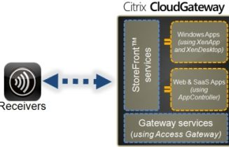 Citrix CloudGateway with StoreFront Services 1.1 and Citrix Receiver