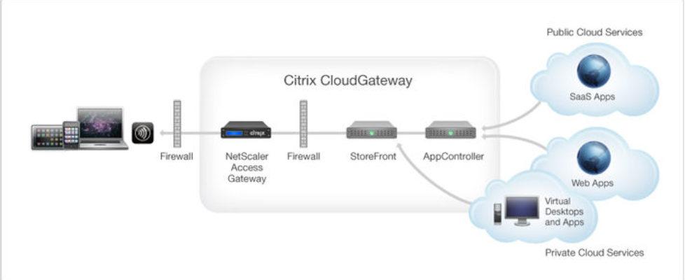 Citrix CloudGateway Express 1.2