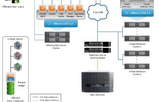 EMC Whitepaper VMware vSphere and VMware View