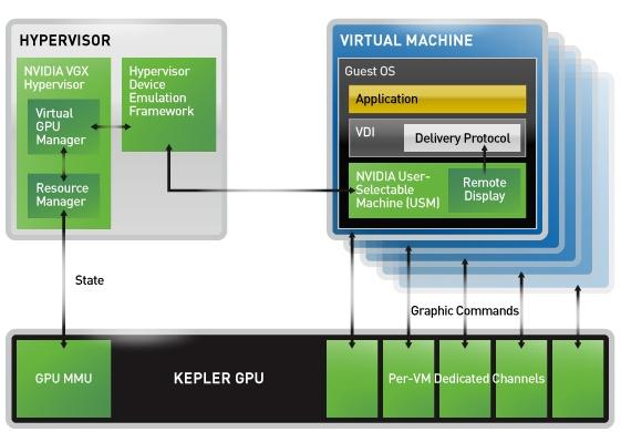 NVIDIA VGX GPU HYPERVISOR ARCHITECTUR