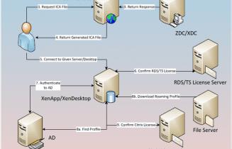 Logon Optimization for XenApp and XenDesktop
