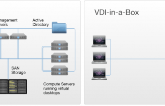 Citrix vdi-in-a-box info graphic