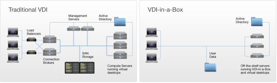 Citrix vdi-in-a-box info graphic