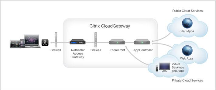 cloudgatewayarchitecture