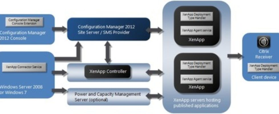 XenApp Connector for System Center 2012 Configuration Manager