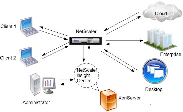 NetScaler Insight 2