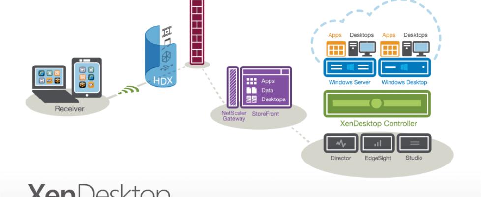 XenDesktop 7 Diagram