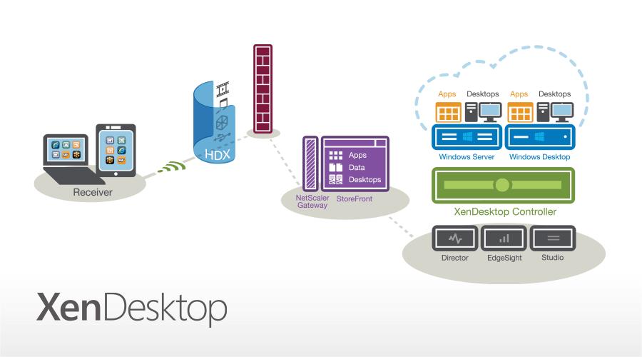 Citrix xendesktop 7 unleashed euc hci cloud for Xenapp 6 5 architecture