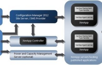 XenDesktop 7.1 Connector Tech Preview 1 (TP1) for System Center 2012 Configuration Manager R2