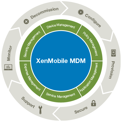 Citrix XenMobile MDM