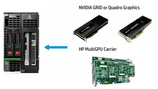 HP and NVIDIA GRID