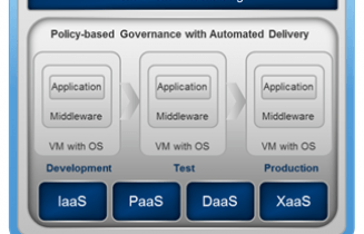 vCloud Automation Center 6