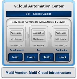 vCloud Automation Center 6