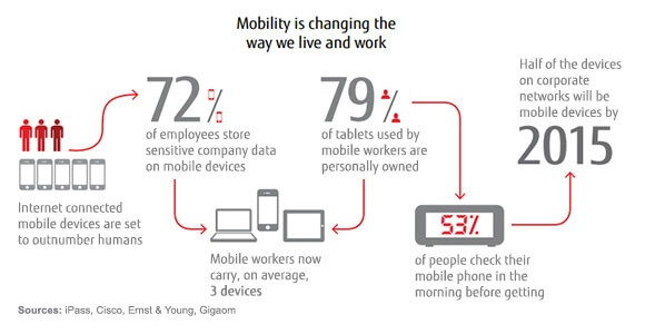 Mobility_LiveAndWork_Infographic_tcm100-1044210