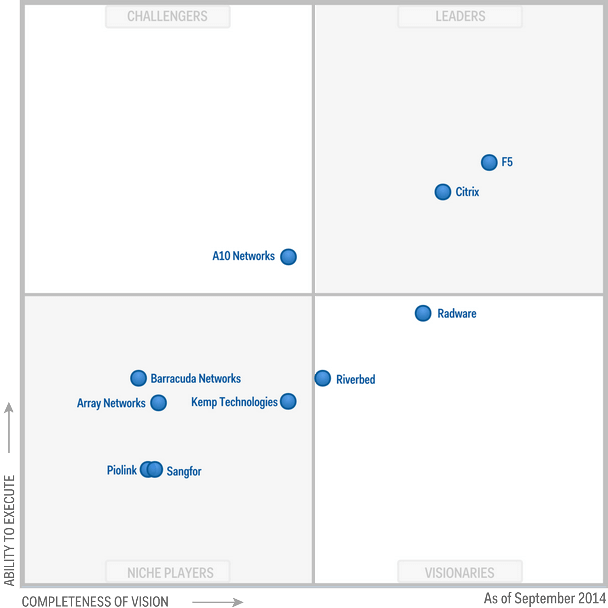 Magic Quadrant for Application Delivery Controllers 2014
