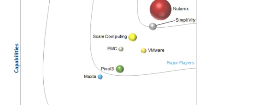 Nutanix Named A Leader in IDC MarketScape on Global Hyperconverged Market