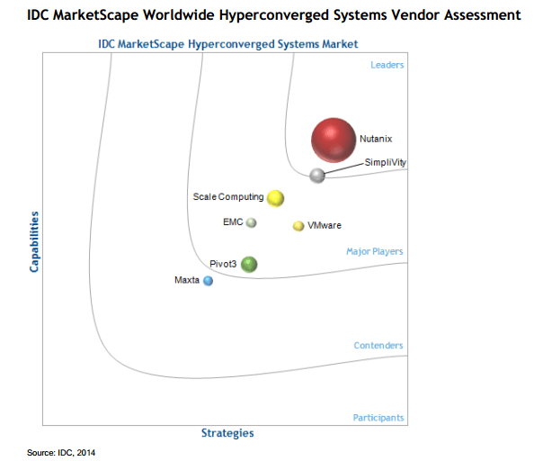 Nutanix Named A Leader in IDC MarketScape on Global Hyperconverged Market