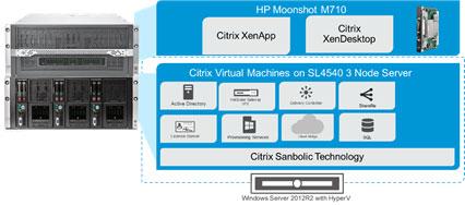 Citrix and HP Moonshot