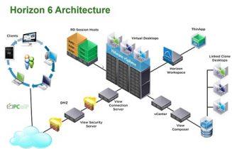 VMware Horizon 6.1.1