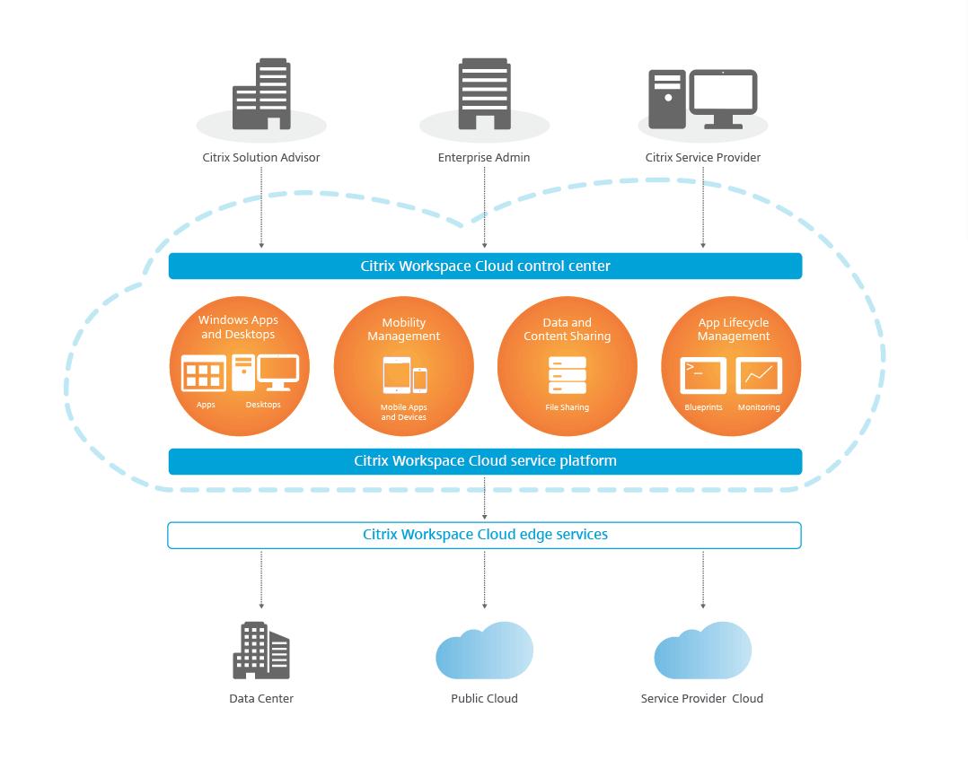 Citrix releases WorkSpace Cloud | Ervik as - EUC, HCI, Cloud