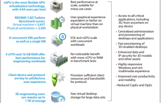 VMware Horizon 6 3D Engineering Workloads Reference Architecture
