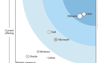 Read the report now to find out why Citrix was named a leader in The Forrester Wave™: Server-Hosted Virtual Desktops (VDI), Q3 2015.