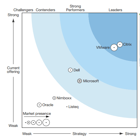 Forrester positions XenDesktop as the leader in the VDI