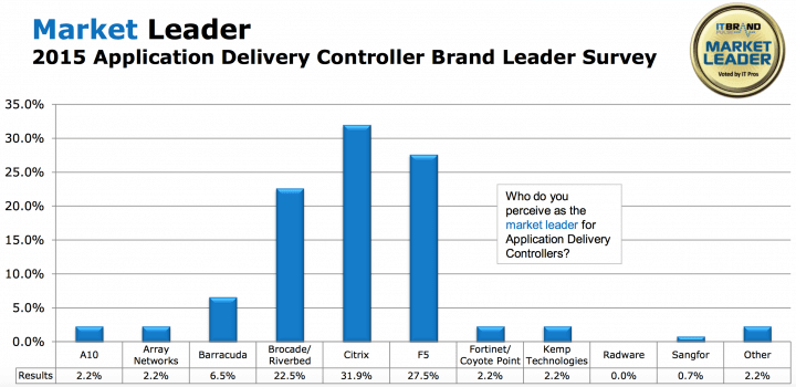 NetScaler was voted by IT Pros in the recent published 2015 IT Brand Pulse Award for Brand Leader in the Application Delivery Controllers segment