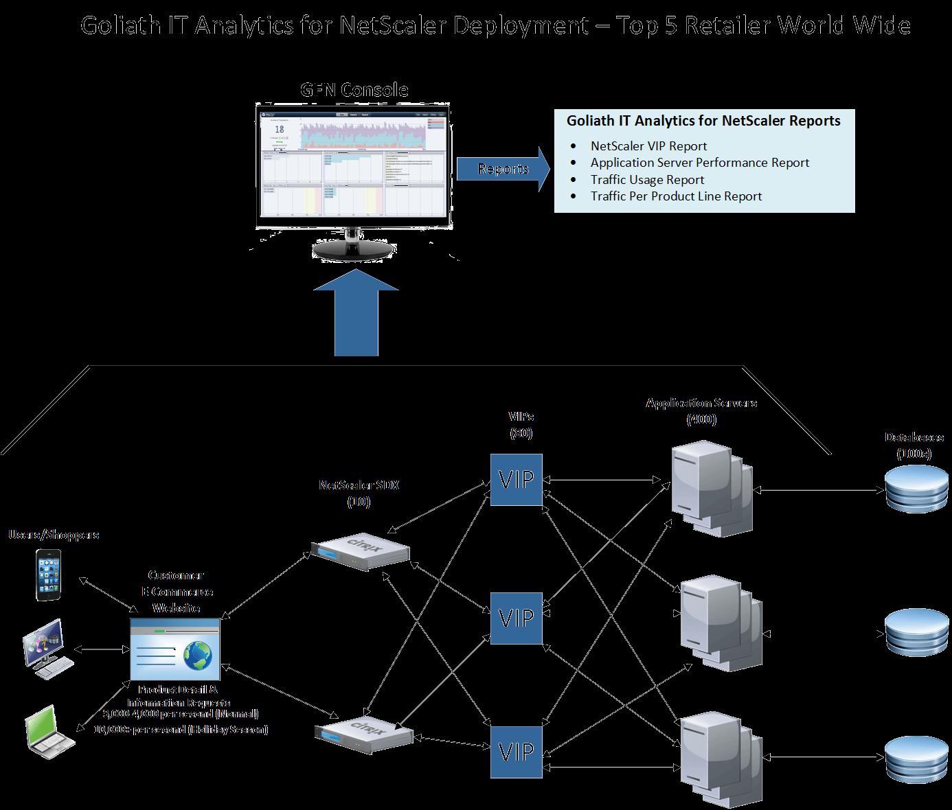 NetScaler Monitoring from Goliath Tech