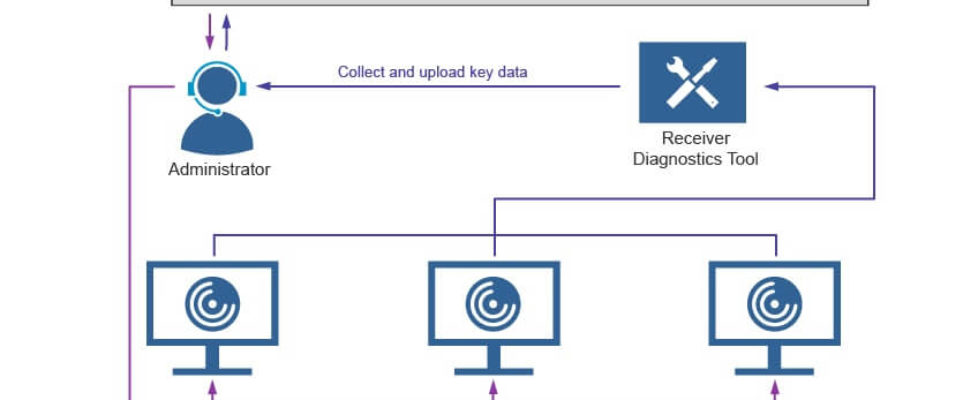 The Receiver Diagnostics Tool for Windows enables Administrators to collect and upload key data from various components of Citrix Receiver installed on Windows end points