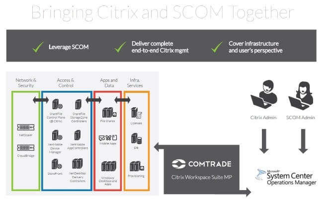 Citrix has acquired the management pack (MP) technology from