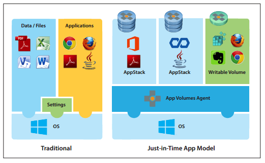 Vmware app volumes 210 reference architecture ervik euc hci app volumes ccuart Image collections
