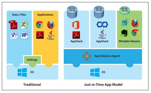 Vmware app volumes 210 reference architecture ervik euc hci app volumes ccuart Choice Image