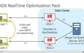 Citrix XenApp and XenDesktop Lync Skype HDX Optimizationpack architecture version 2