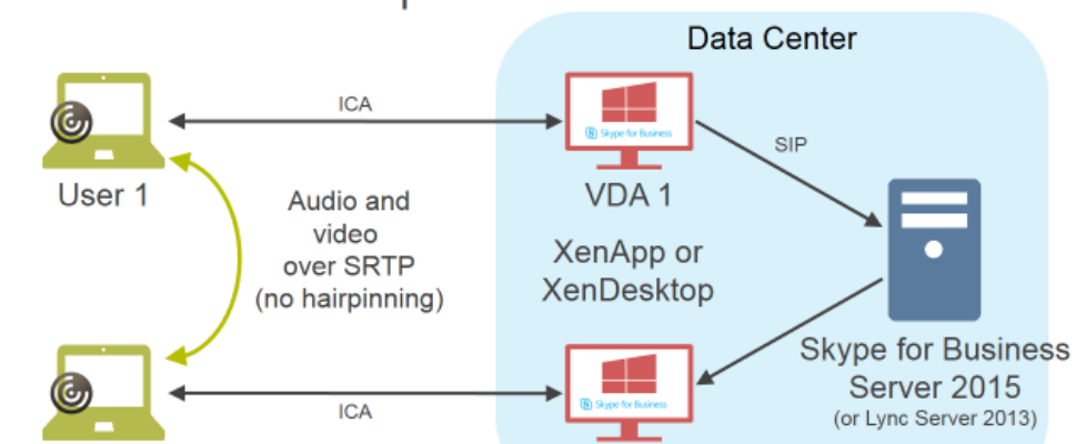 Optimize Skype for Business with Citrix XenApp