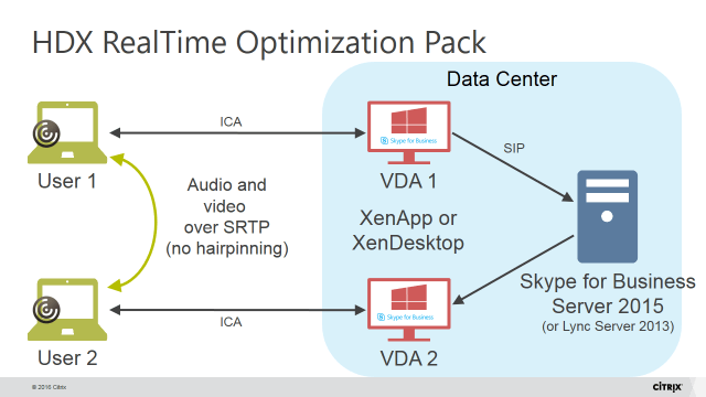 Citrix XenApp and XenDesktop Lync Skype HDX Optimizationpack architecture version 2