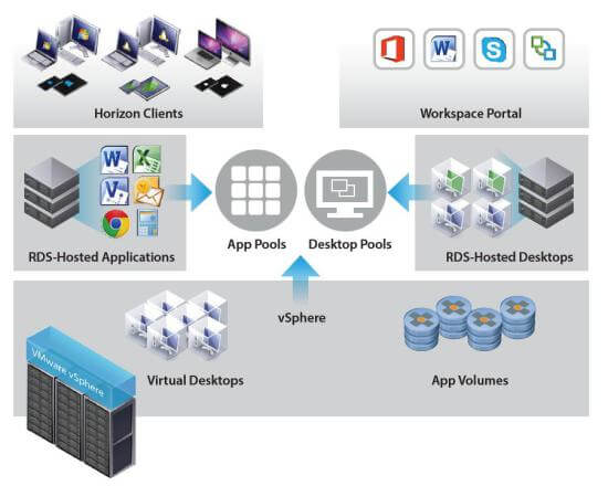 VMware App Volumes 3.0 is a modern approach to application lifecycle management that simplifies the creation, deployment and management of applications. It offers key capabilities around application lifecycle management such as automation, flexible delivery and monitoring, integrated end-user management, and unified administration. Together, they provide radically faster application delivery, unified application and user environment management, while reducing IT costs by up to 70 percent.[2] So what's new in VMware App Volumes 3.0? • AppToggle – A new patent pending capability that enables per user entitlement and installation of applications within a single AppStack for maximum flexibility. This helps IT reduce the number of AppStacks that need to be managed, lowers storage capacity and management costs even further, improves performance, and allows applications to share or have different dependencies in a single AppStack. The AppToggle architectural approach of only installing entitled applications also offers greater security as opposed to simply hiding installed applications, which can easily be exploited. • AppCapture with AppIsolation – A new capability that easily captures and updates applications to simplify application packaging, delivery and isolation with a command line interface that enables IT to distribute AppStack creation to different teams and merge AppStacks for simplified delivery and management. With support for AppIsolation, AppCapture also integrates with VMware ThinApp to enable IT to deliver native applications and VMware ThinApp applications in one consistent format through AppStacks. • AppScaling with Multizones – Allows integrated application availability across datacenters so customers no longer need additional software to replicate AppStacks across sites. IT admins can add multiple file shares to host AppStacks and pair them to VMware vCenter™ instances. An import service will then scan the file shares and populate the AppStacks into the data stores of the vCenter instances. This removes the requirement of having a shared data store between vCenter instances to replicate AppStacks. • Integrated Application, User Management and Monitoring Architecture – A new modern architecture for the VMware App Volumes manager component offers the industry's only solution that combines application and user environment management with monitoring. With an architecture streamlined for faster provisioning and context-aware user policy, this offers a flexible and reliable application and lifecycle management solution for the digital workspace. • Unified Administration Console ¬– A single pane of glass across application management, user environment management and monitoring. This next-generation admin view recognizes patterns to create simple, yet powerful workflows for application delivery, user environment management (beta for this release), and desktop and published application environment monitoring. This removes the complexity of managing multiple consoles but still enables customers to use legacy consoles if desired. Out of the box functionality also enables IT admins to address end-user needs quickly and efficiently.