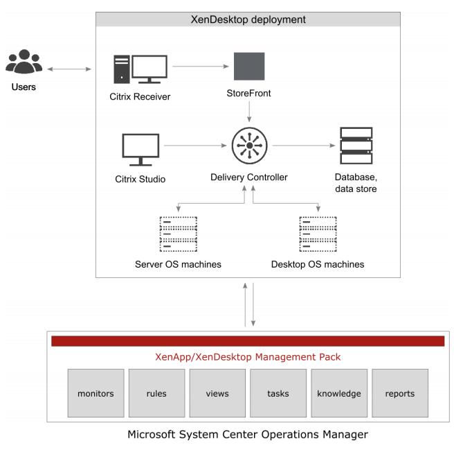 Citrix SCOM Management Pack for XenApp and XenDesktop