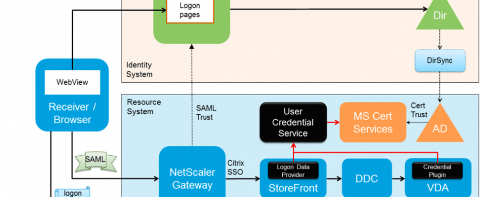 SAML authentication for XenApp and XenDesktop running on top of version 7.8.