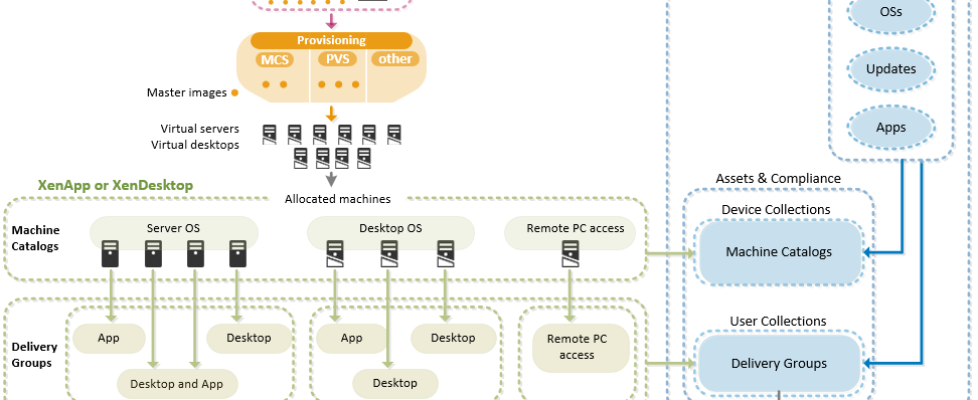 Citrix Connector for SSCM