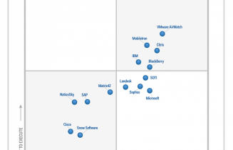 "For the third year, Gartner names Citrix a ""Leader"" in Magic Quadrant for Enterprise Mobility Suites."