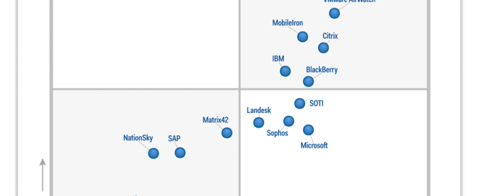 """For the third year, Gartner names Citrix a """"Leader"""" in Magic Quadrant for Enterprise Mobility Suites."""