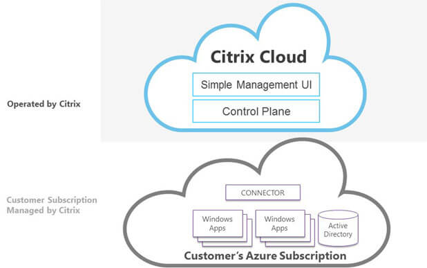 Citrix to Introduce a Cloud Service that Delivers Secure Apps from Azure to any Device