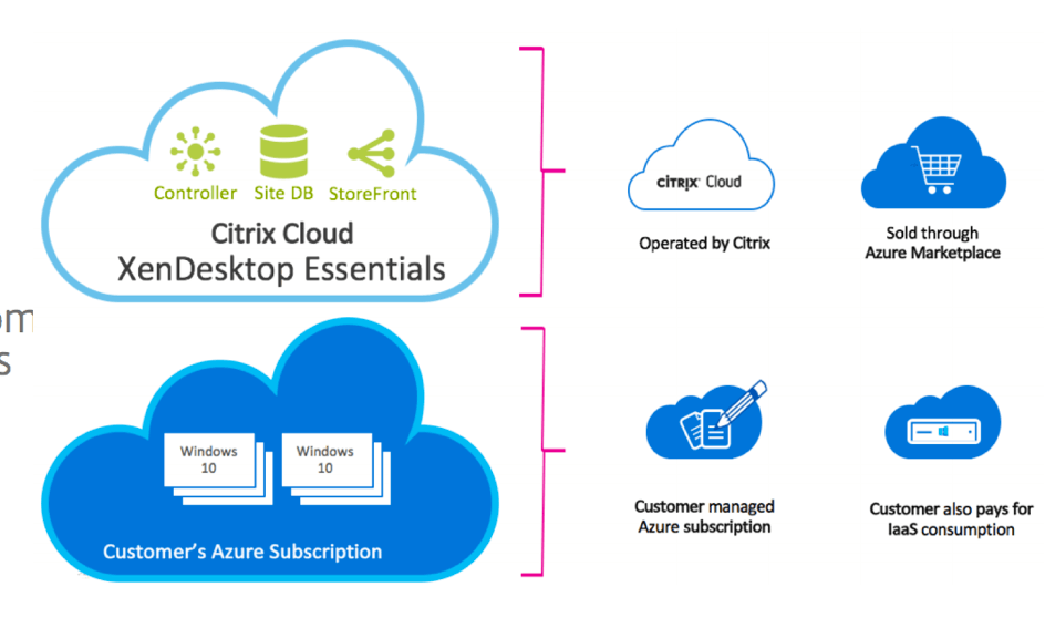 Citrix Cloud XenDesktop Essentials for Azure