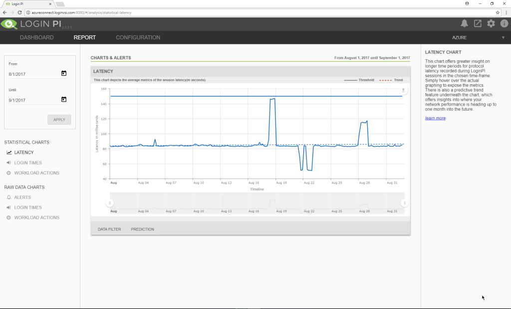 Login VSI adds Predictive Power to Login PI