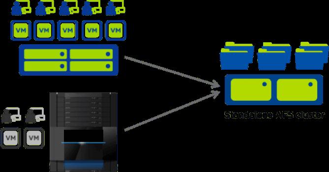 Nutanix Acropolis File Services