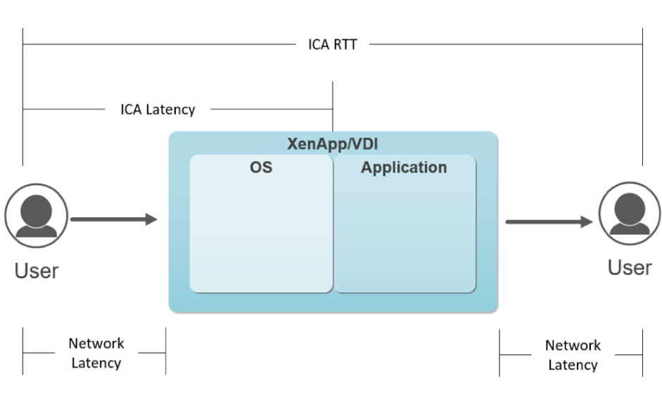ICA Latency Isn't Enough: Troubleshooting End User Experience with Advanced Citrix ICA/HDX Metrics and Analysis