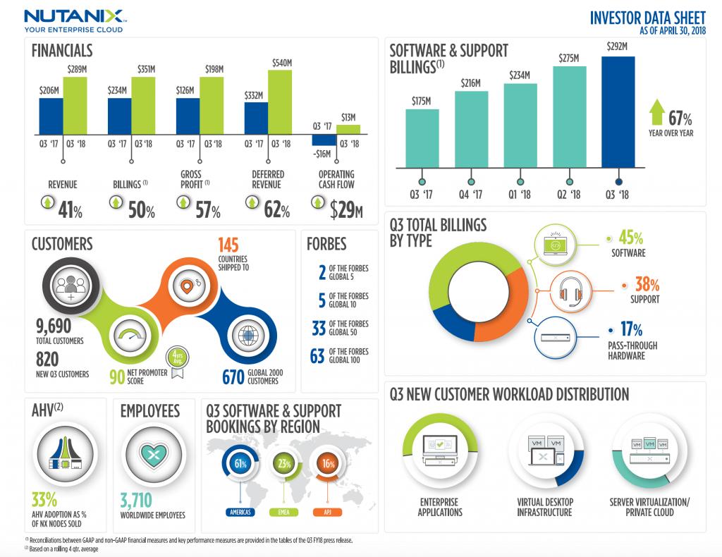 Nutanix Reports Third Quarter Fiscal 2018