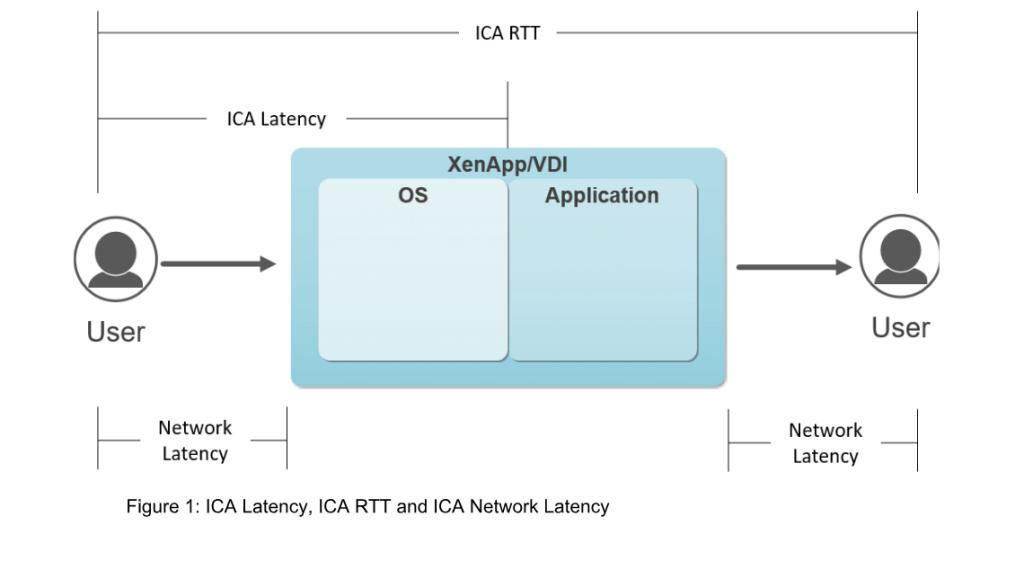 Troubleshoot Citrix ICA Network