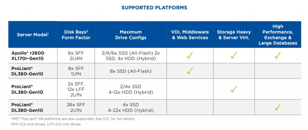 Supported ProLiant and Apollo Servers on Nutanix